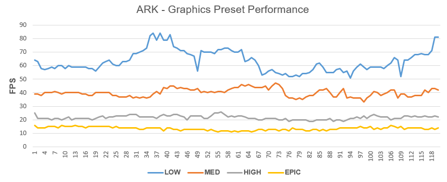 Graphics Preset Performance Line Graph
