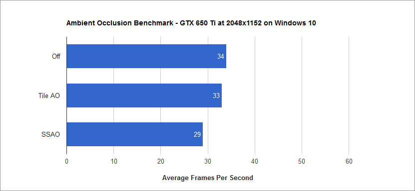 Ambient Occlusion Benchmark