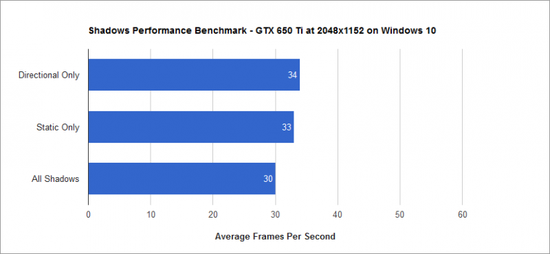 Shadows Benchmark