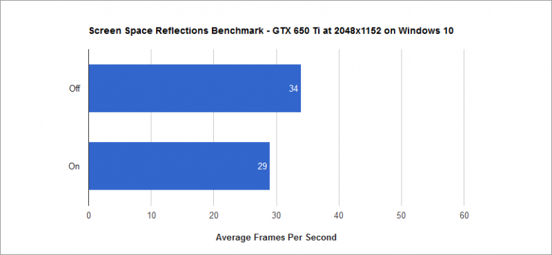Screen Space Reflections Benchmark