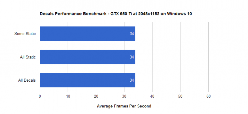 Decals Performance Benchmark