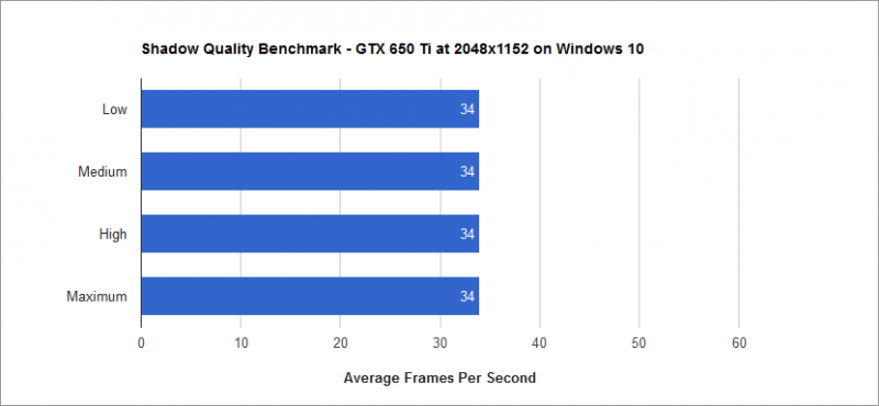 Shadow Quality Benchmark