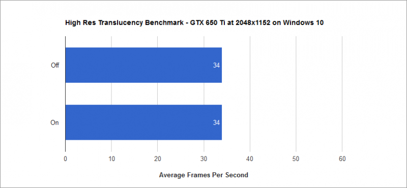 High Res Translucency Benchmark
