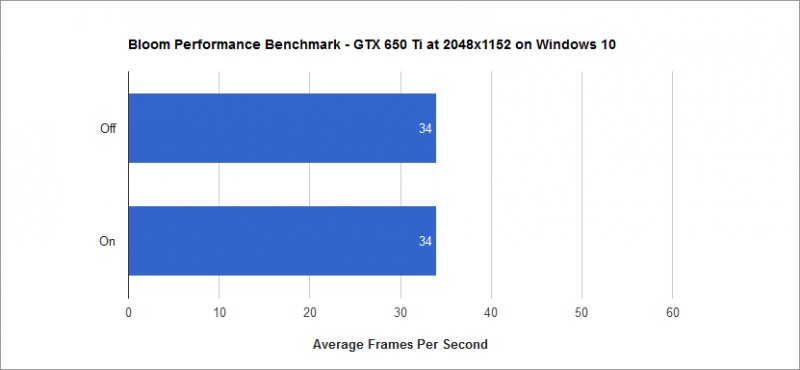 Bloom Performance Benchmark