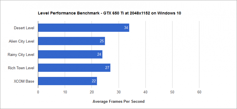 Level Benchmark