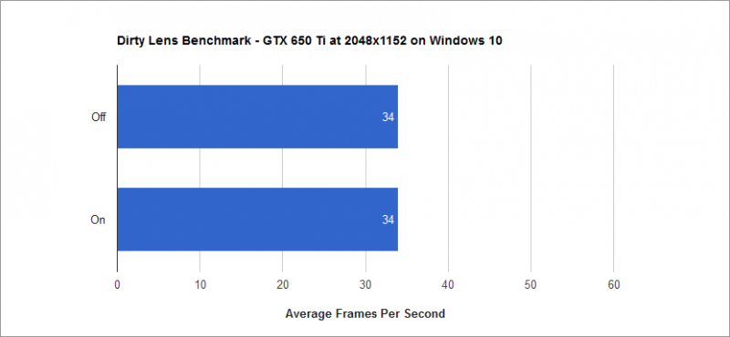 Dirty Lens Benchmark