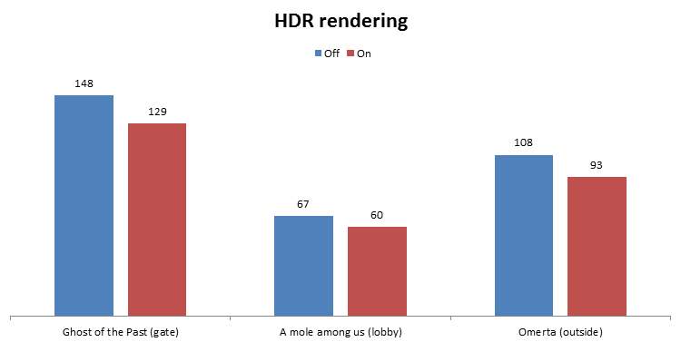 HDR rendering (performance)