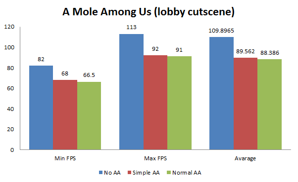 A Mole Among Us AA benchmark